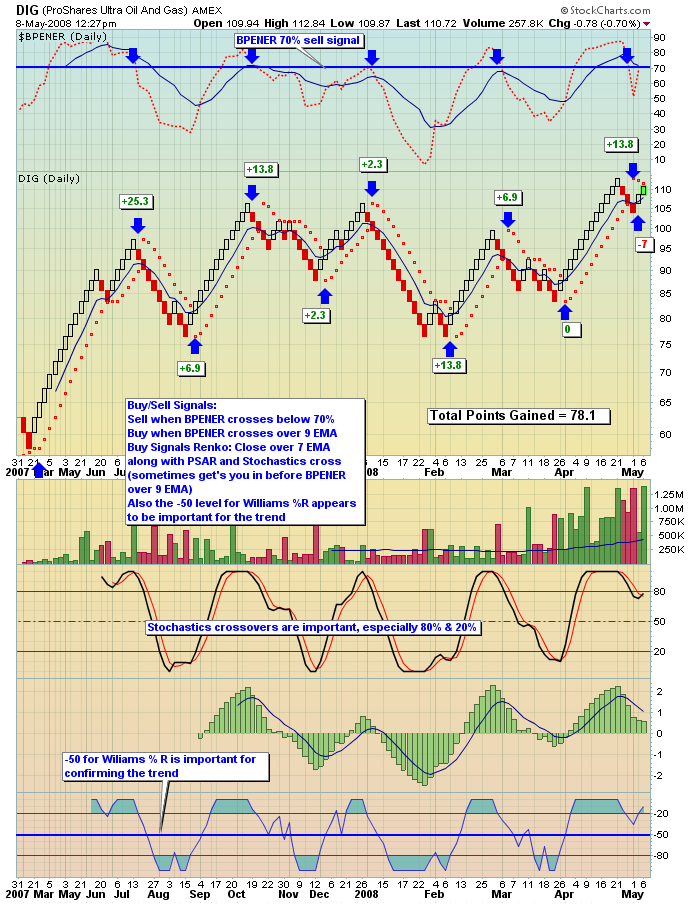 Bpt trading system
